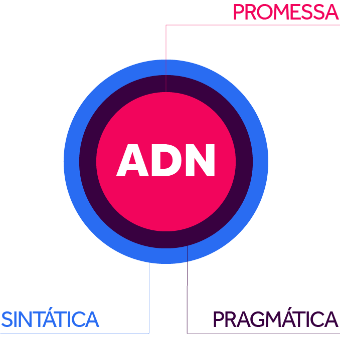 Marca - ADN_identidade visual - infografia